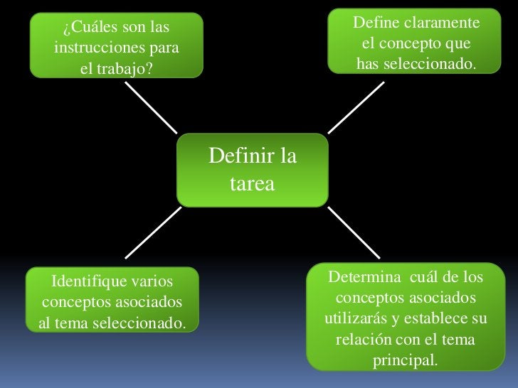 Define claramente el conceptoque has seleccionado.<br />¿Cuáles son lasinstruccionespara el trabajo?<br />Definir la tarea...