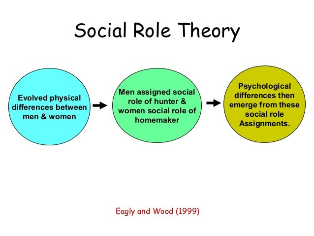 role of pscyhology and theory based Start studying final set learn devised theory of personality based on somatotypes or body analyzes how well you fit into your gender role by analyzing.