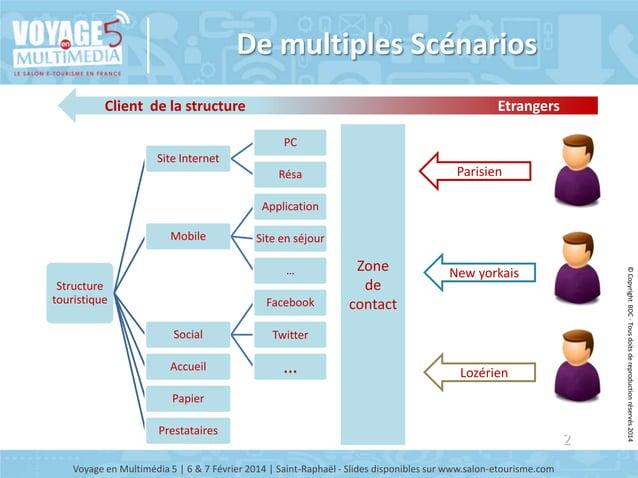 De multiples Scénarios Client de la structure  Etrangers PC  Site Internet  Parisien  Résa Application Mobile  Site en séj...