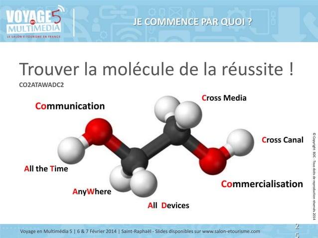 JE COMMENCE PAR QUOI ?  Trouver la molécule de la réussite ! CO2ATAWADC2  Cross Media  Communication  All the Time  Commer...