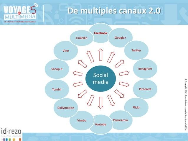 De multiples canaux 2.0 Facebook Google+  Linkedin  Twitter  Vine  Instagram  Scoop.it  Pinterest  Tumblr  Flickr  Dailymo...