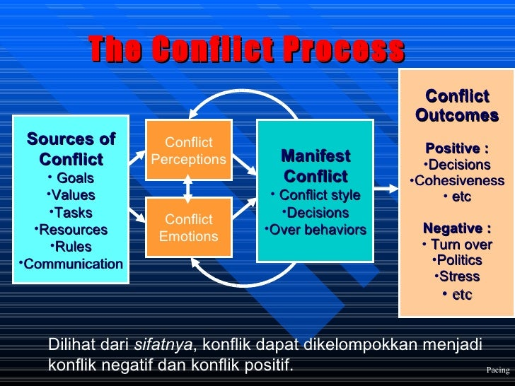 Conflict and Stress Management Training