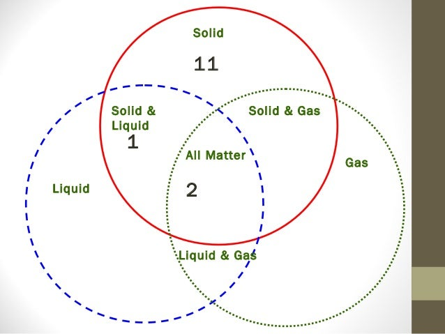 Solid gas venn diagram electrical drawing wiring diagram definition of matter lab day 3 2014 rh slideshare net 3 circle venn diagram funny venn diagrams ccuart Image collections