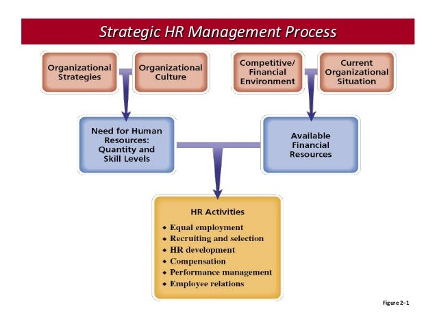 strategic human resource management What's in it for me reading this chapter will help you do the following:  understand the scope and changing role of strategic human resource  management.