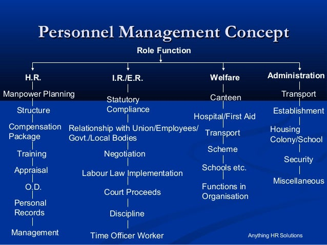 Definitions of personnel management