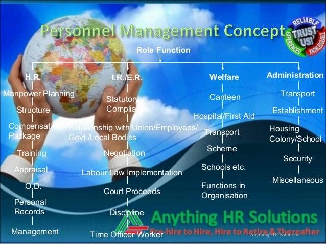 Anything HR SolutionsManpower PlanningRole FunctionH.R.StructureCompensationPackageTrainingAppraisalO.D.PersonalRecordsMan...