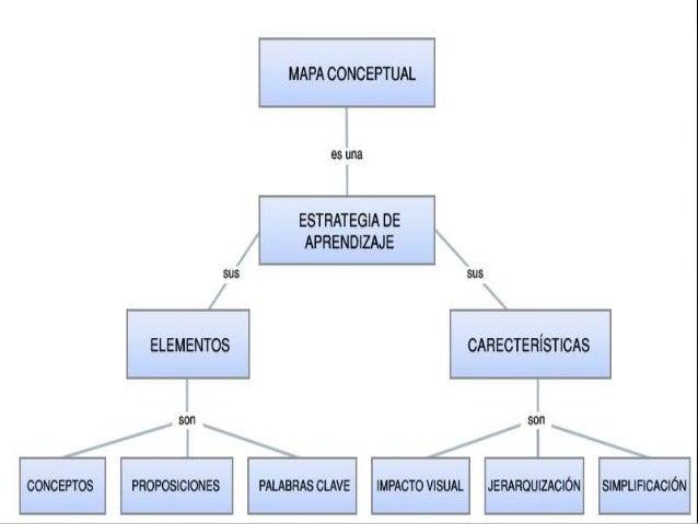 Organizadores graficos diagrama de venn este es un tipo de organizador grfico que permite entender las relaciones entre ccuart Choice Image