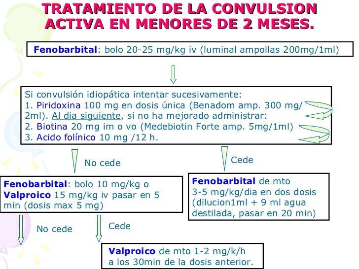 TRATAMIENTO DE LA CONVULSION ACTIVA EN MENORES DE 2 MESES. Fenobarbital : bolo 20-25 mg/kg iv (luminal ampollas 200mg/1ml)...
