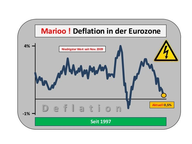 Seit 1997 -1% 4% Marioo ! Deflation in der Eurozone Niedrigster Wert seit Nov. 2009 Aktuell 0,5% D e f l a t i o n