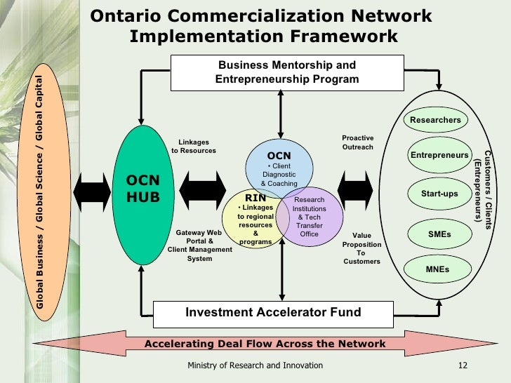 Ontario commercialization networks for Commercialization roadmap