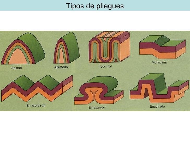 Resultado de imagen de tipos de pliegues