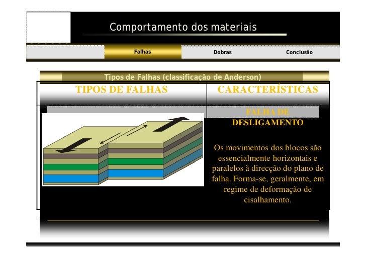 Comportamento dos materiais                       Falhas               Dobras               Conclusão Introdução          ...