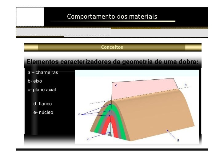 Comportamento dos materiais   Introdução                               Dobras                      Falhas               Do...