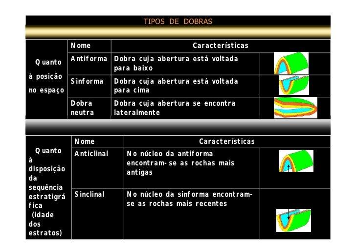 TIPOS DE DOBRAS                Nome                             Características              Antiforma Dobra cuja abertura...