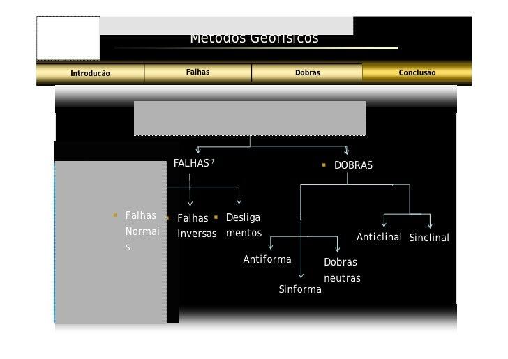 Métodos Geofísicos                            Falhas                Dobras                  Conclusão Introdução          ...