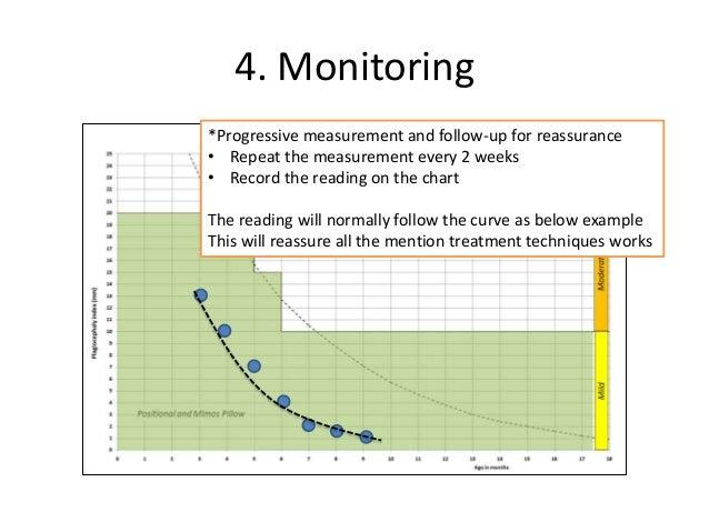 Plagiocephaly Measurement With Craniometer Diagnosis