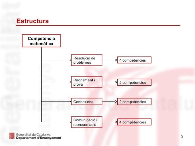 Estructura   Competència    matemàtica                 Resolució de                                 4 competències        ...