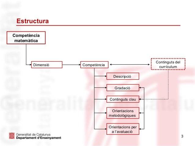 EstructuraCompetència matemàtica                                                    Continguts del        Dimensió   Compe...