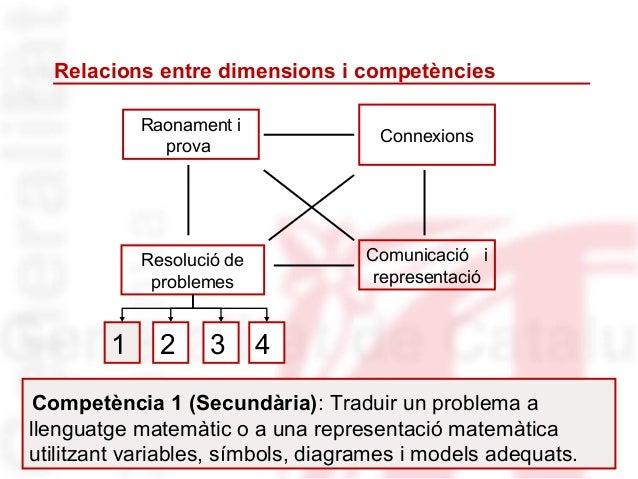 Relacions entre dimensions i competències            Raonament i                                     Connexions           ...