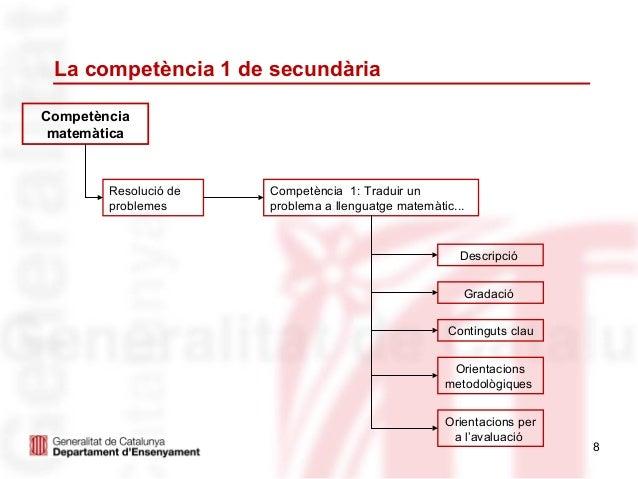 La competència 1 de secundàriaCompetència matemàtica        Resolució de   Competència 1: Traduir un        problemes     ...