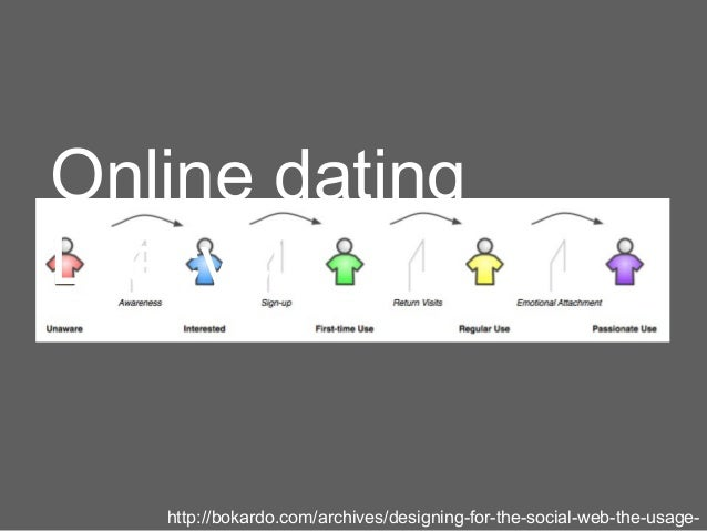 Online datingLifecycle   http://bokardo.com/archives/designing-for-the-social-web-the-usage-