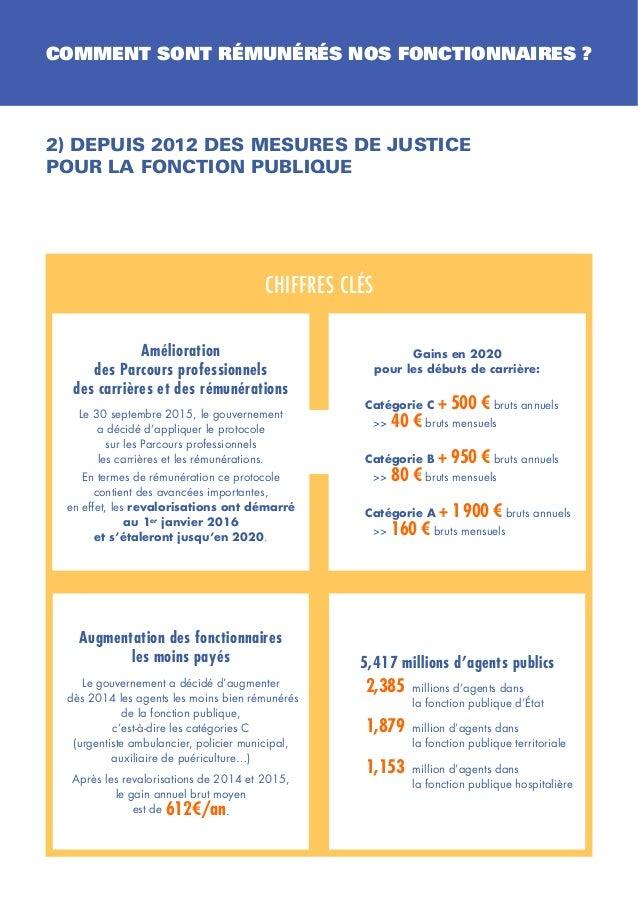Infographie d gel du point d 39 indice des fonctionnaires - Grille de salaire fonction publique categorie c ...