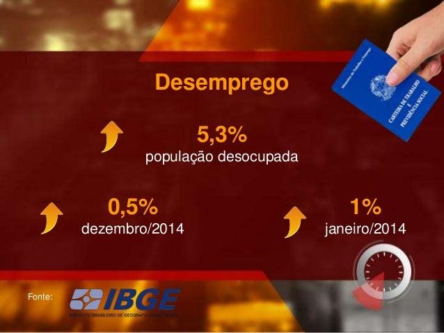 5,3% população desocupada Fonte: Desemprego 0,5% dezembro/2014 1% janeiro/2014