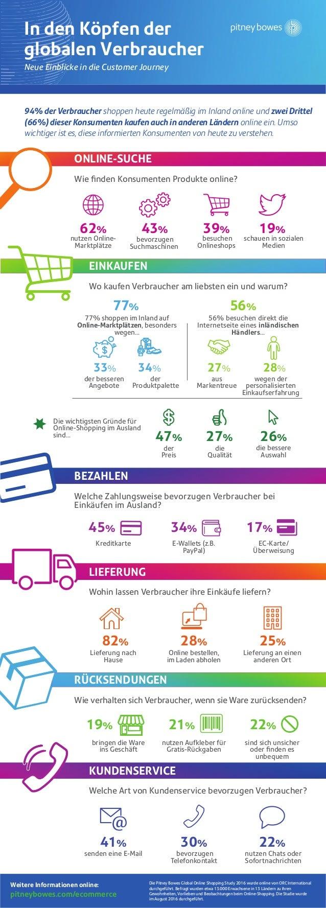 LIEFERUNG Wohin lassen Verbraucher ihre Einkäufe liefern? Neue Einblicke in die Customer Journey In den Köpfen der globale...