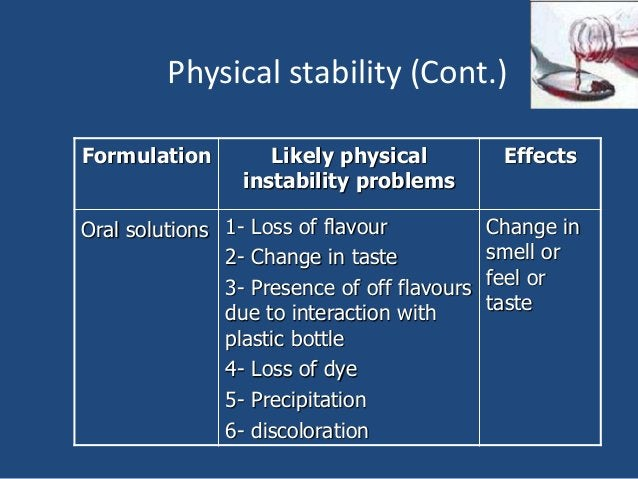Physical stability (Cont.) Formulation Likely physical instability problems Effects Oral solutions 1- Loss of flavour 2- C...