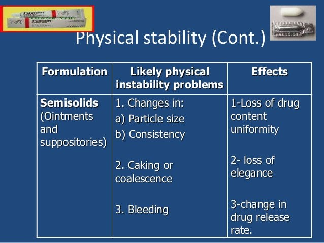 Physical stability (Cont.) Formulation Likely physical instability problems Effects Semisolids (Ointments and suppositorie...