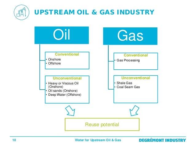Gas Industry: Gas Industry Upstream