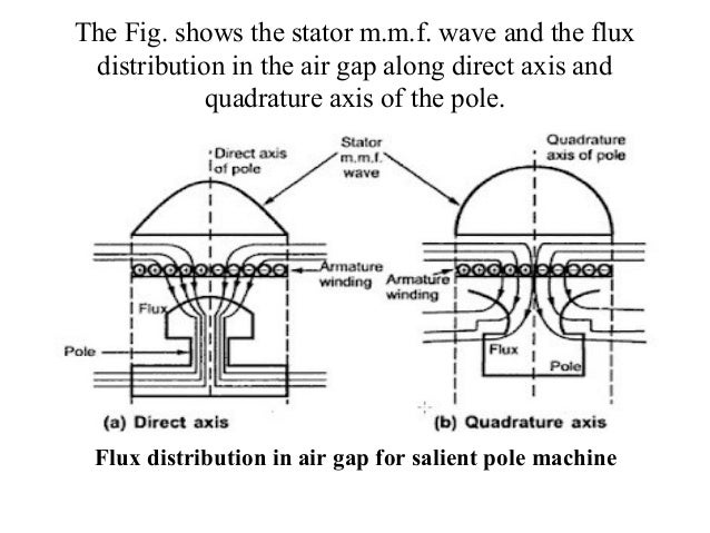 Two reaction model of salient pole machines phasor diagram of salien salient pole machine 5 ccuart Gallery