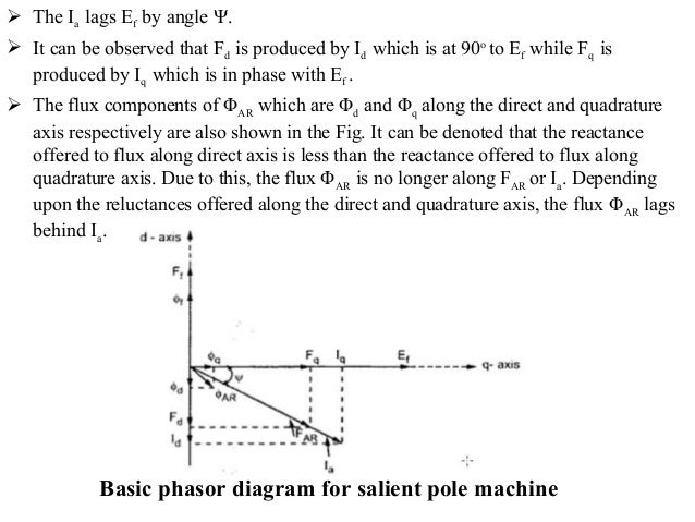 Two reaction model of salient pole machines phasor diagram of salien basic phasor diagram for salient pole machine 9 ccuart Gallery