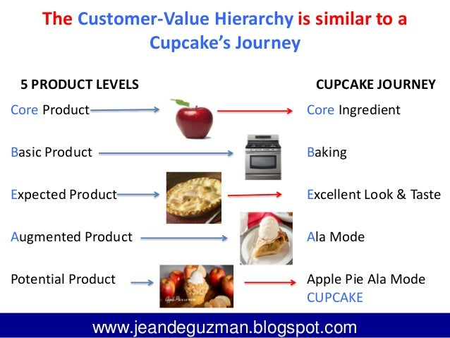 Customer value hierarchy : Value added service providers.
