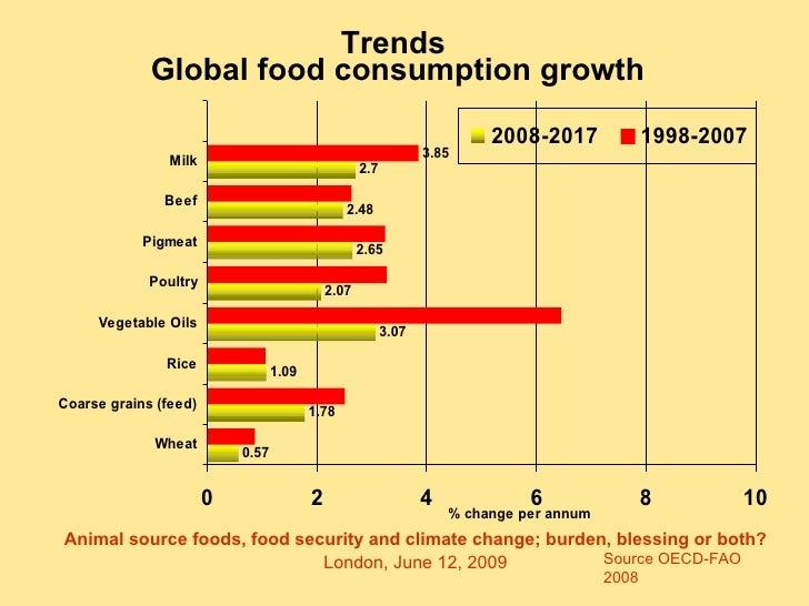 Global Food Production Statistics