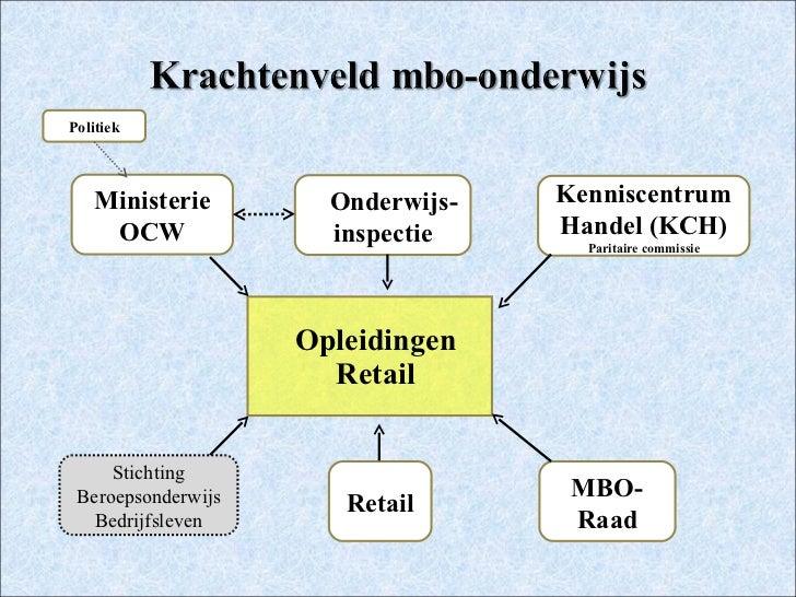De houdbaarheid van mbo opleidingen in de retail 19012012 for Interieur opleidingen hbo