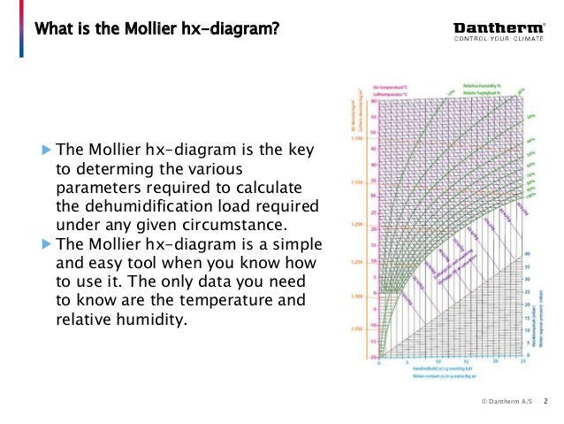 Dantherm selection guide 24 using the mollier hx diagram hx diagram 2 ccuart Choice Image