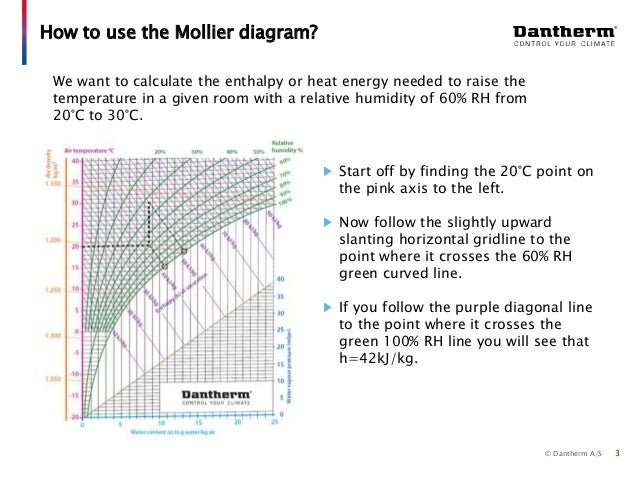 Dantherm Selection guide 2/4 - Using the Mollier hx-diagram
