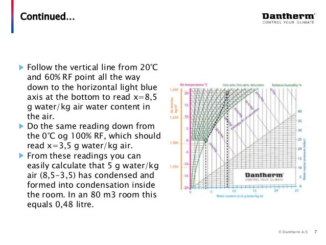 Dantherm selection guide 24 using the mollier hx diagram 7 ccuart Choice Image