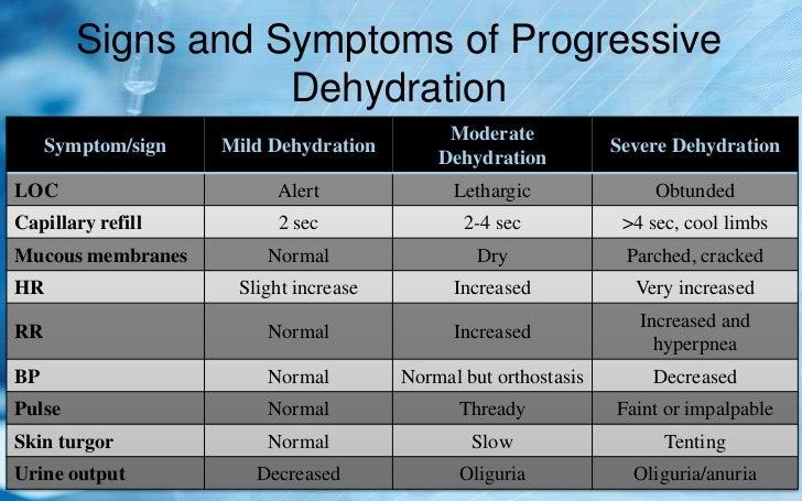 sc 1 st  SlideShare & Dehydration