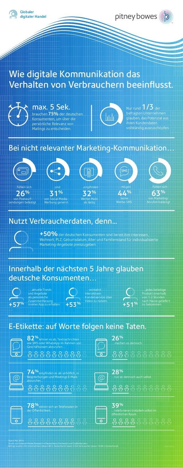 Globaler digitaler Handel …fühlen sich 26% von Postwurf- sendungen belästigt …sind 31% von Social-Media- Werbung genervt …...