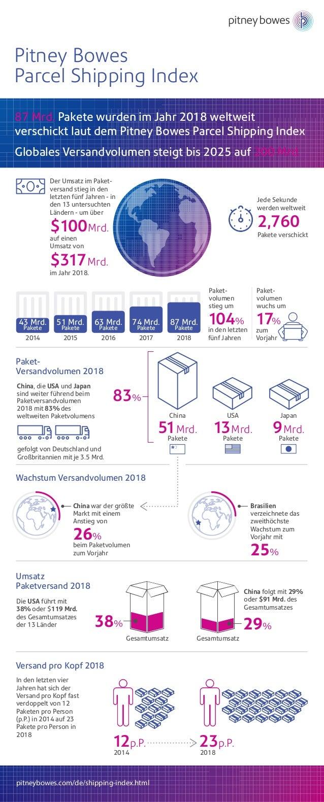 Pitney Bowes Parcel Shipping Index Paket- volumen stieg um 104% in den letzten f�nf Jahren Paket- volumen wuchs um 17% zum...