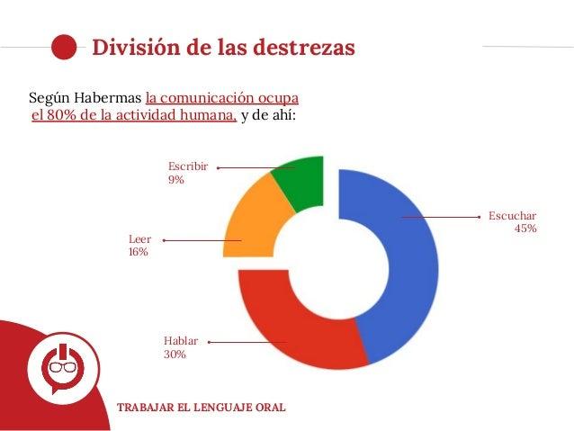 TRABAJAR EL LENGUAJE ORAL División de las destrezas Escuchar 45% Hablar 30% Leer 16% Escribir 9% Según Habermas la comunic...