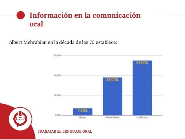 TRABAJAR EL LENGUAJE ORAL Albert Mehrabian en la década de los 70 establece: Información en la comunicación oral