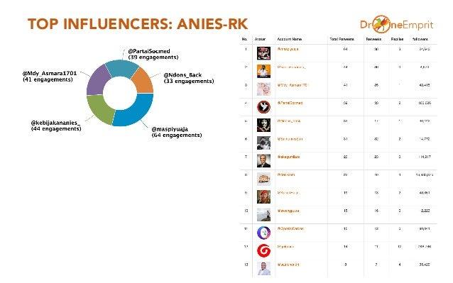 TOP INFLUENCERS: ANIES-RK 12