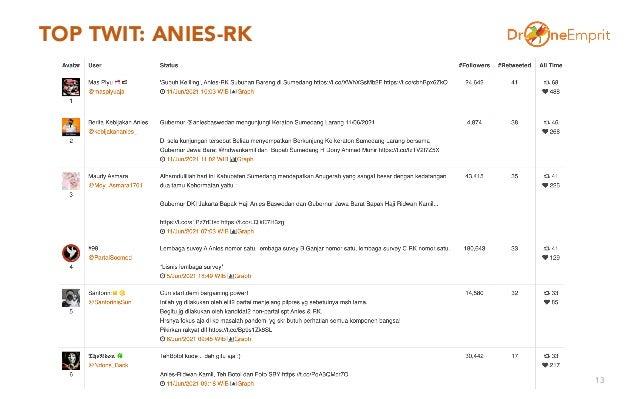 TOP TWIT: ANIES-RK 13