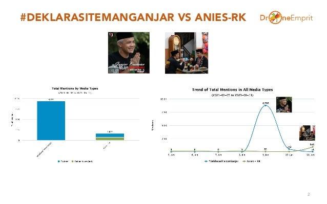 #DEKLARASITEMANGANJAR VS ANIES-RK 2