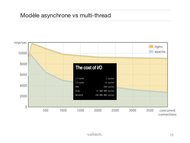 13Modèle asynchrone vs multi-thread