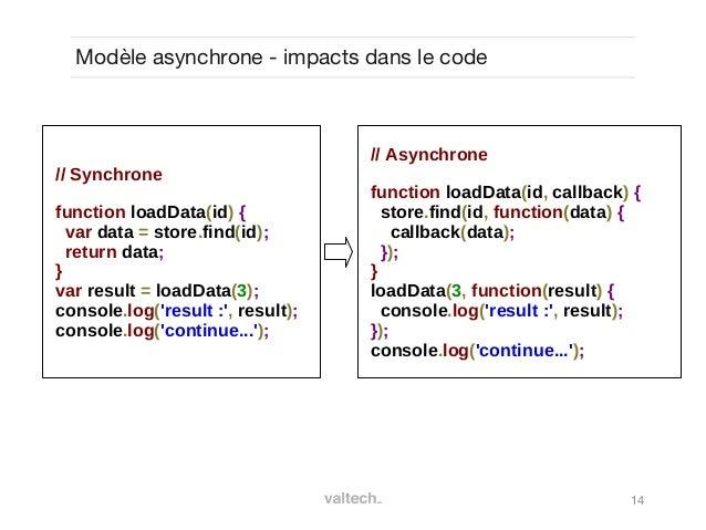 14Modèle asynchrone - impacts dans le code// Synchronefunction loadData(id) {var data = store.find(id);return data;}var re...