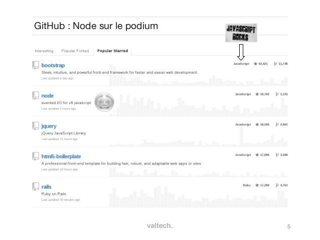 5GitHub: Node sur le podium